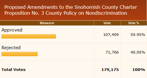 snohomish-county-november-8-2016-general-election7